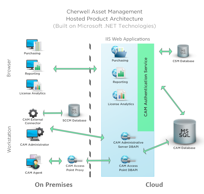 asset management access database