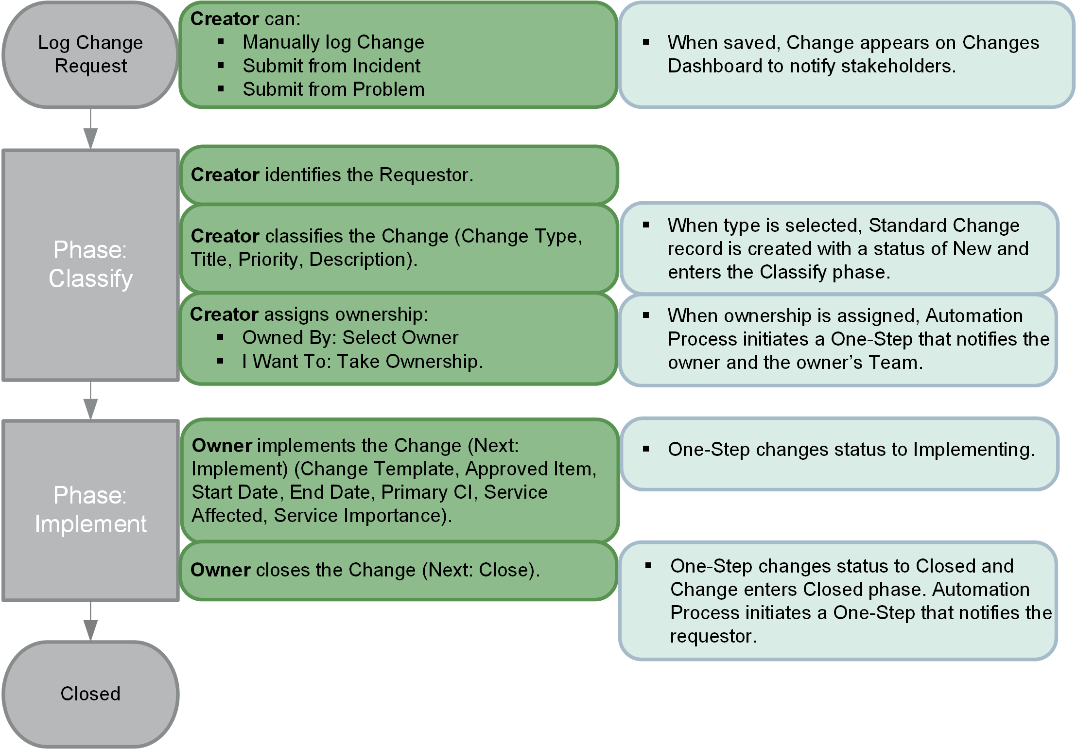 Change workflow standard change workflow pronofoot35fo Choice Image