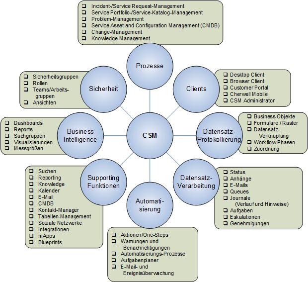 Was ist Cherwell Service Management?