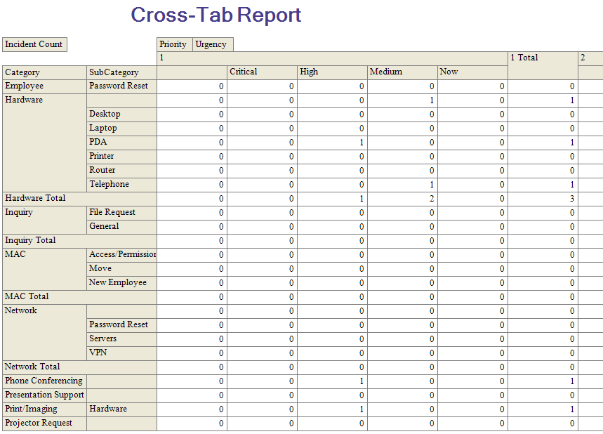 Create a Cross-Tab Report with Two Fields in Row and Two