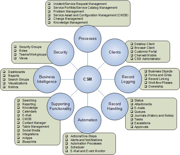 bmc service level management configuration guide