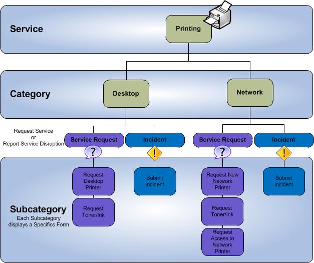 Service Categorization
