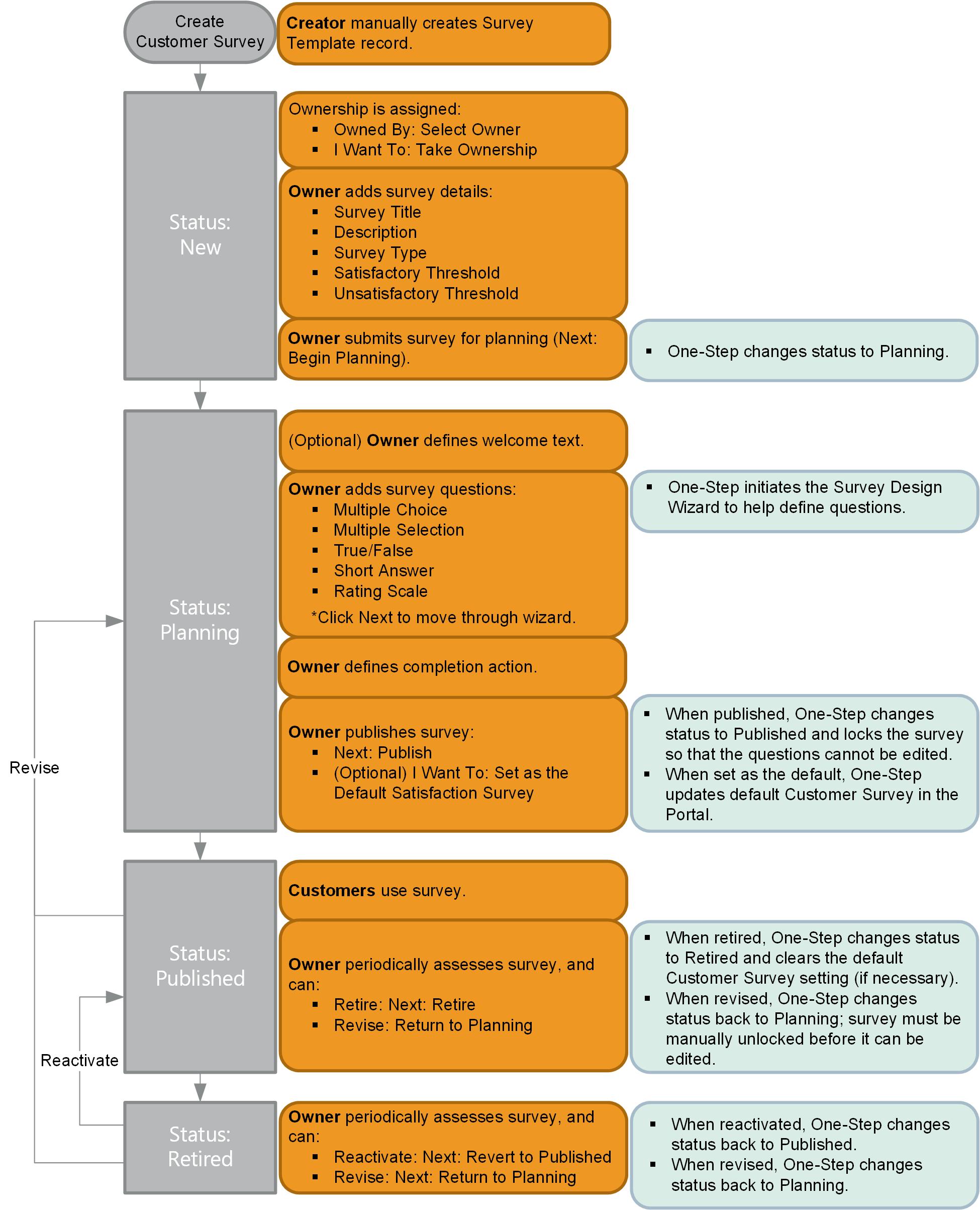 Survey Template Workflow