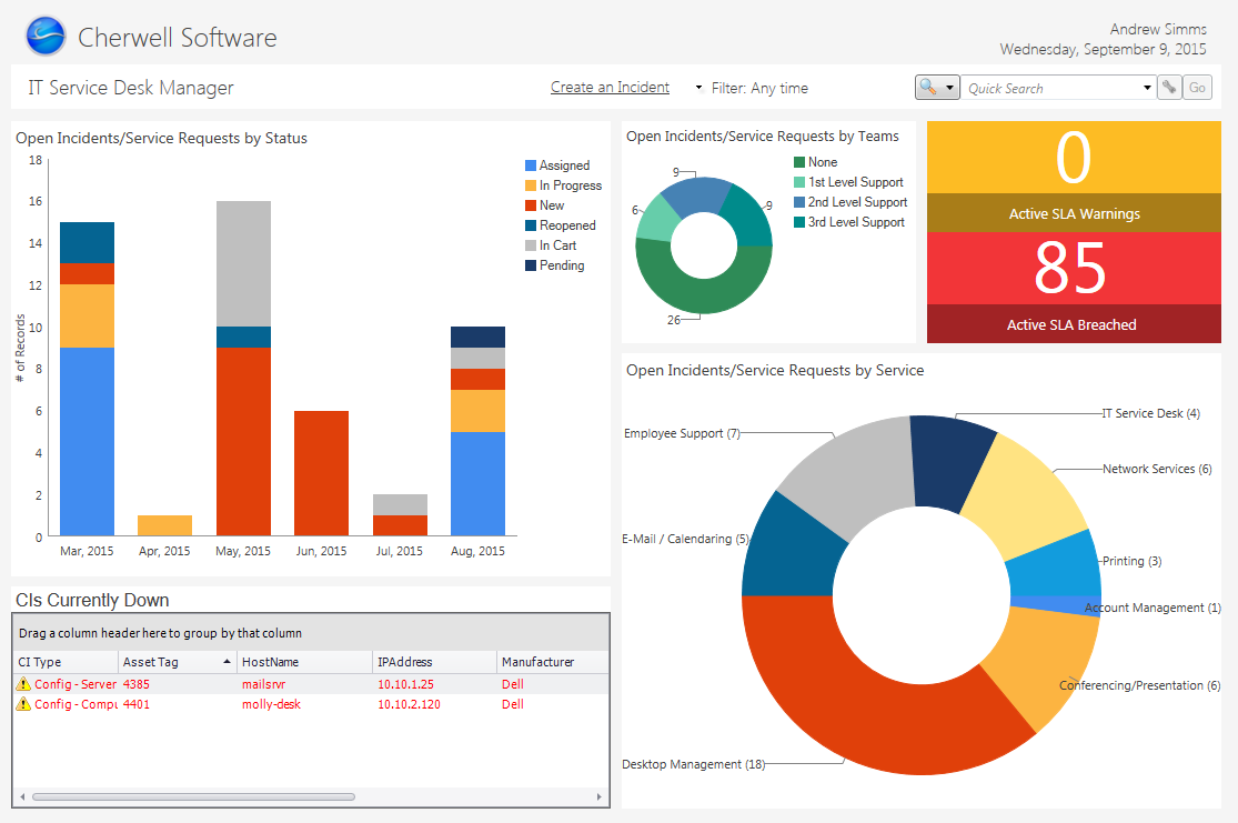 IT Management Dashboards - Sla dashboard excel template